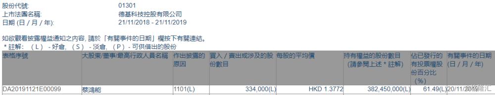 【增减持】德基科技控股(01301.HK)获主席蔡鸿能增持33.4万股