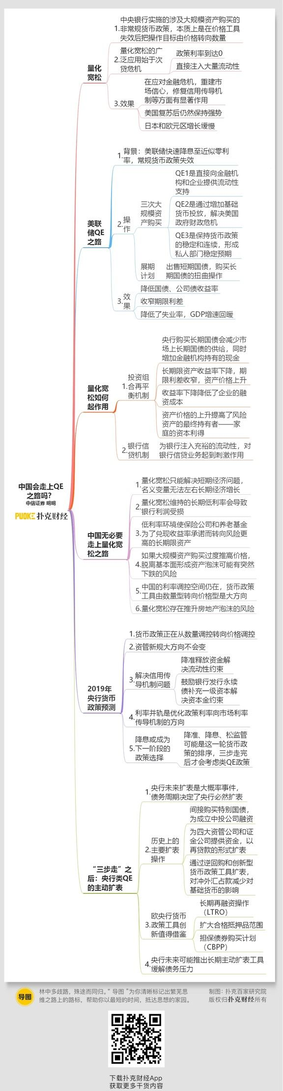 宏观  中国会走上qe之路吗?(思维导图收藏版)图片