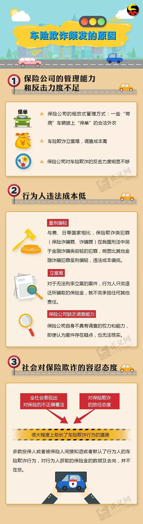 检察官揭秘北京近三年车险欺诈规律:过半涉案人员为专业人士