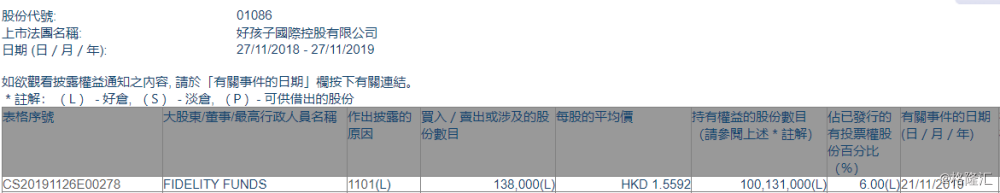 【增减持】好孩子国际(01086.HK)获FIDELITY FUNDS增持13.8万股