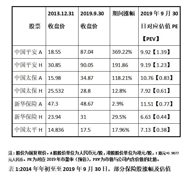 中国平安已成为绝对重仓股暨2019年第3季度投资回顾