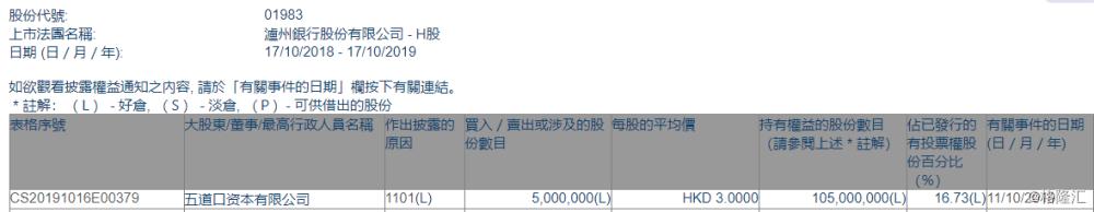 【增减持】泸州银行(01983.HK)获