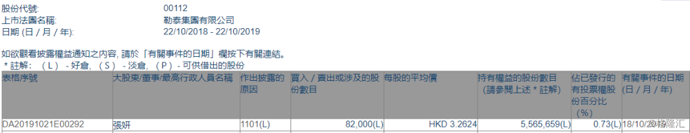 【增减持】勒泰集团(00112.HK)获行政总裁张妍增持8.2万股