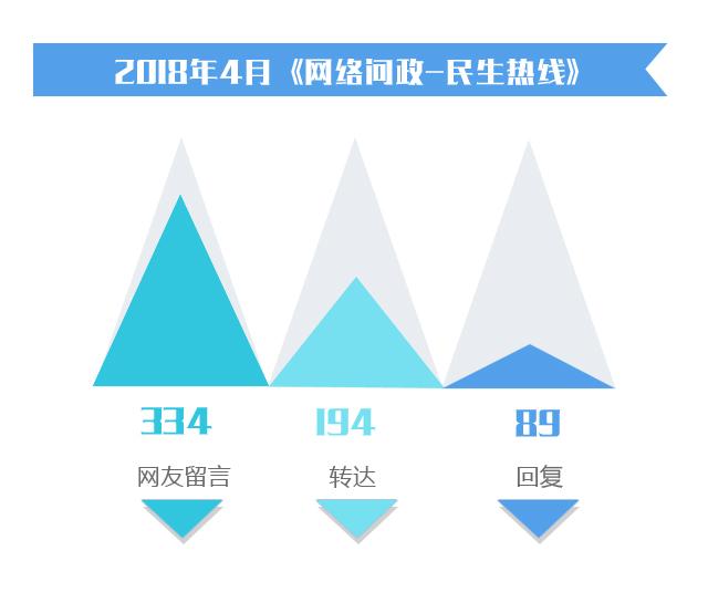 湖北4月网络问政陈述:89条留言得到回答 行政解决和房管标题投诉