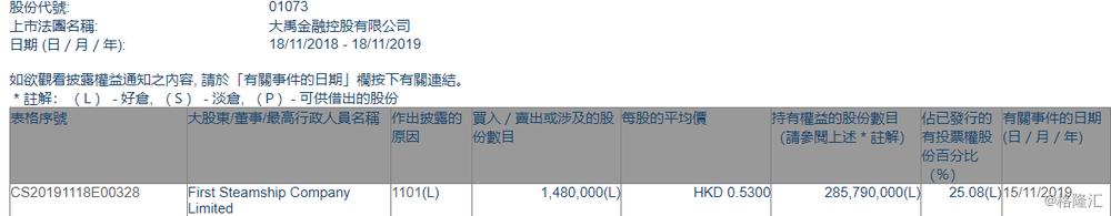 【增减持】大禹金融(01073.HK)获
