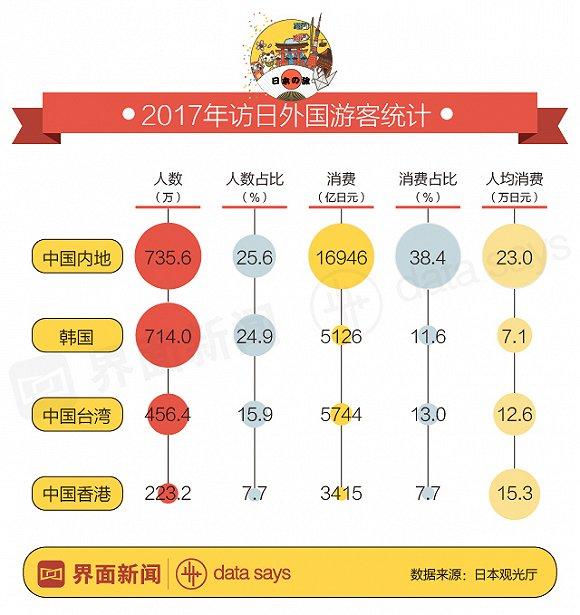 中国内地游客去日本人均消费1.4万 零食开支全球第一