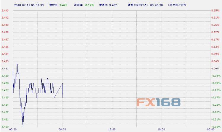 中国工商银行纸黄金纸白银周三早盘双双下跌