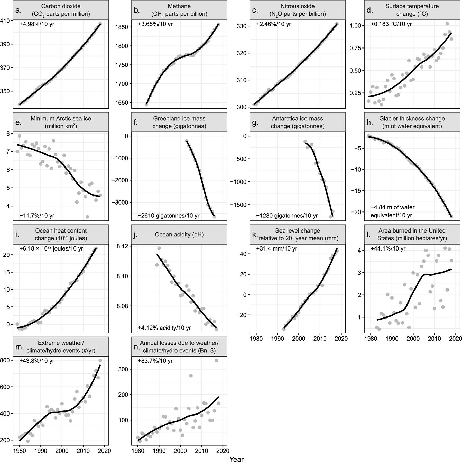 1979年至今气候变化影响图。