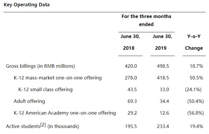 无忧英语2019二季度亏损收窄近六成至3240万元