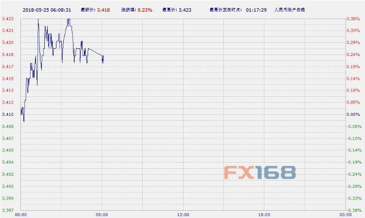 (中国工商银行纸白银,来源:FX168财经网)