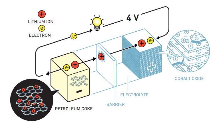 吉野彰的電池 圖片來源:諾貝爾獎官網