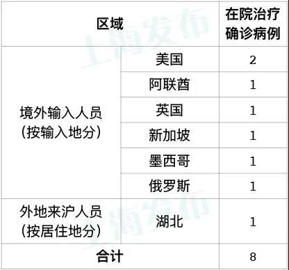 「摩登4平台」昨天上海无摩登4平台新增本地新冠肺炎图片