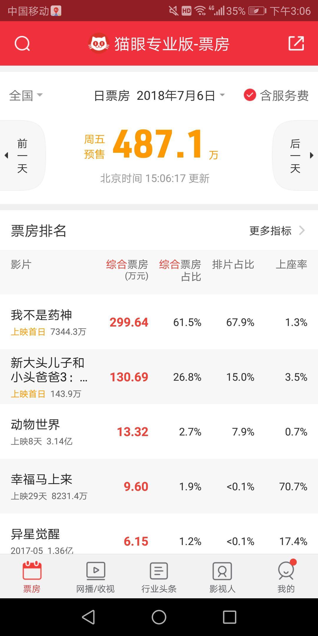 《我不是药神》使北京文化涨停 会不会再过山车?