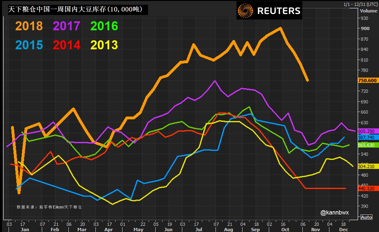 外媒:中国就是不买美国大豆 出乎许多人预料