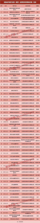证监会深夜发布:外国人9月15日起可开户炒A股(细则)