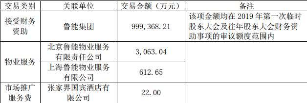广宇发展:鲁能集团新增财务资助