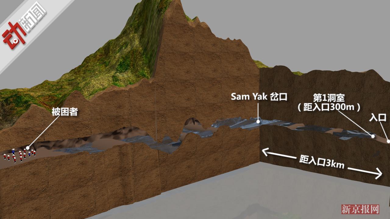泰少年足球队被困已12天!3D全景演示洞穴救援有多难?