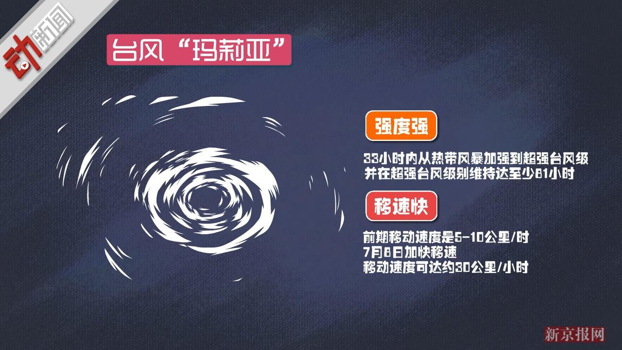 """红色最高预警!超强台风""""玛莉亚""""逼近闽浙 动画解析其威力"""