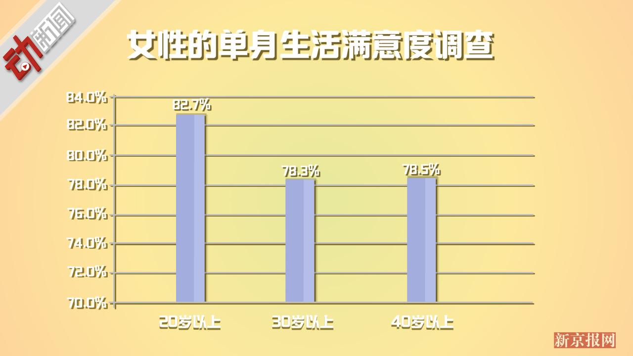 """已经做好""""孤独终老""""的准备! 数据动画:日韩独居人口日渐增多"""