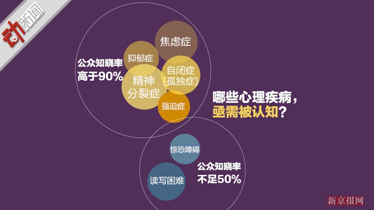 男性女性看心理健康数据:水平低于有高这3种动画吗中邯郸市创A?图片