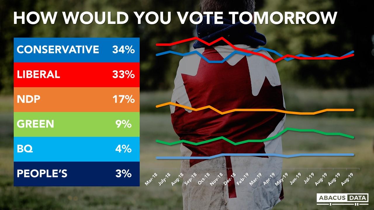 守旧党取特鲁多的自在党撑持率均正在33%摆布 图自:Abacus Data