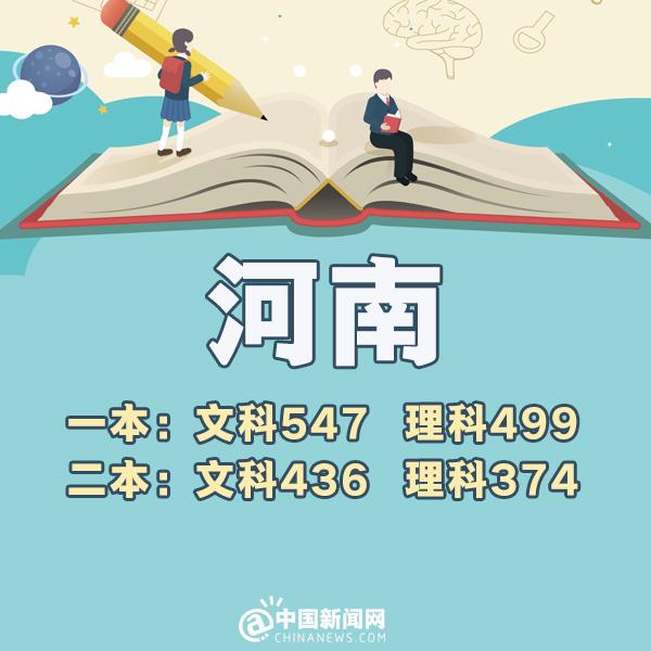 2018年河南高考分数线:文科一本547 理科一本