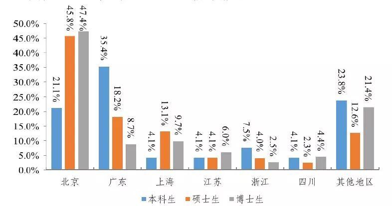 清华本科、硕士、博士毕业生就业地域分布情况来源:《清华大学2017年毕业生就业质量报告》