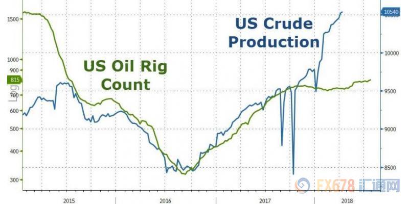 OPEC积极减产多头疯狂 机构预警油价冲高回落