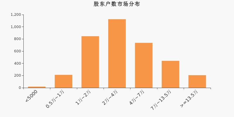 远东传动股东户数增加1.07%,户均持股5.32万元
