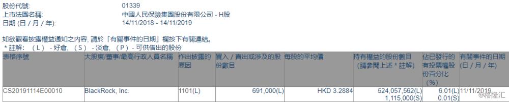 【增减持】中国人民保险集团(01339.HK)获贝莱德增持69.1万股
