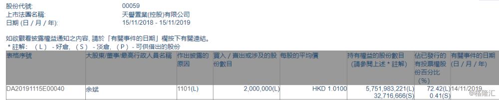 【增减持】天誉置业(00059.HK)获主席余斌增持200万股