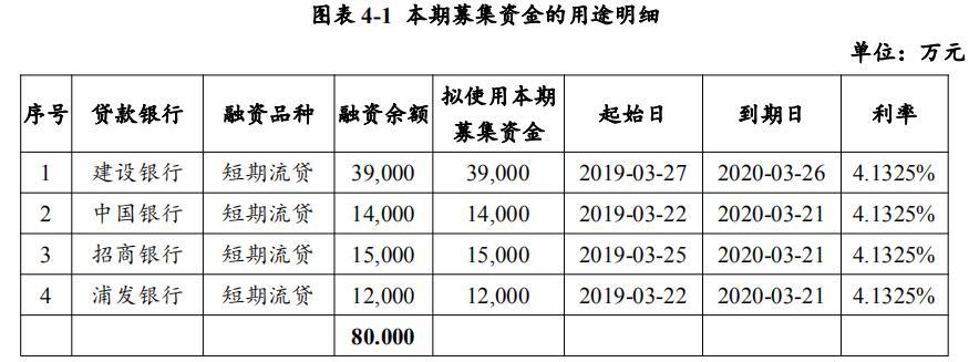 张江高科:拟发行8亿元超短期融资券 用于偿还存量银行贷款