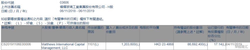 【增减持】福耀玻璃(03606.HK)获Matthews International Capital增持120.36万股