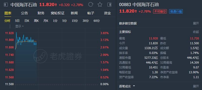 """汇丰:重申中海油(00883)""""买入""""评级 予目标价16.6港元"""