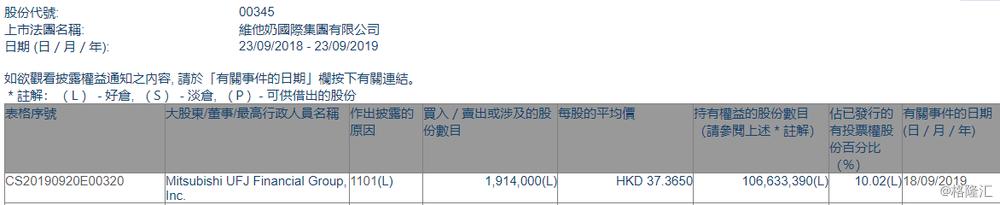 【增减持】维他奶国际(00345.HK)获Mitsubishi UFJ Financial Group增持191.4万股
