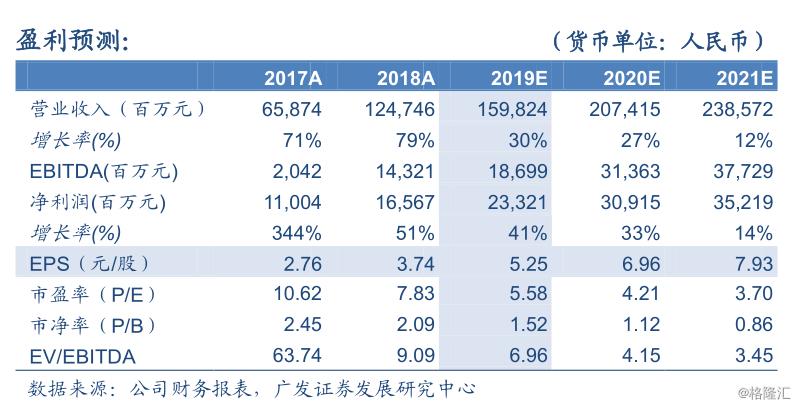 """融创中国(01918.HK):销售表现强劲,冲刺全年目标,维持""""买入""""评级,目标价55.3 港元"""