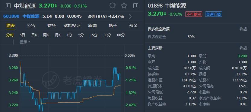 """麦格理:上调中煤能源(01898)评级至""""中性"""" 升目标价至3.5港元"""