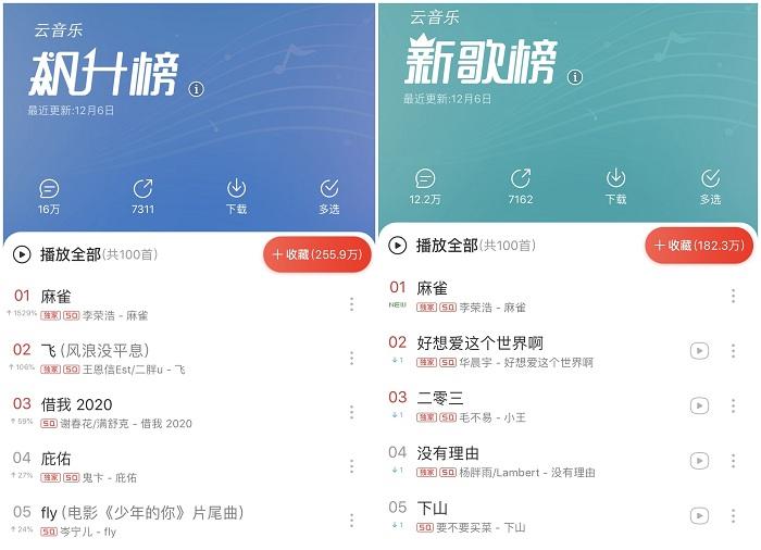 新专首支主打《麻雀》霸榜网易云音乐,李荣浩空降评论区与歌迷互动