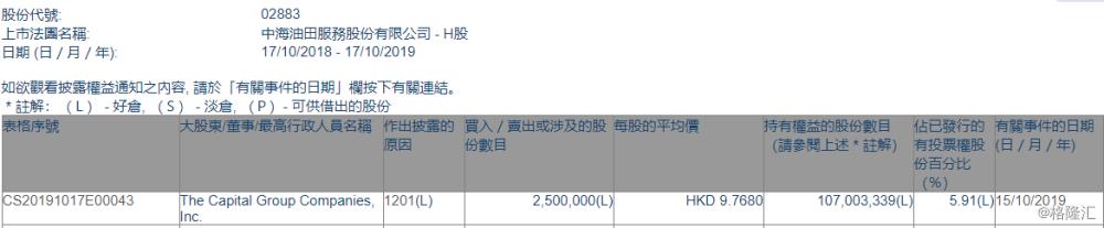 【增减持】中海油田服务(02883.HK)遭The Capital Group减持250万股