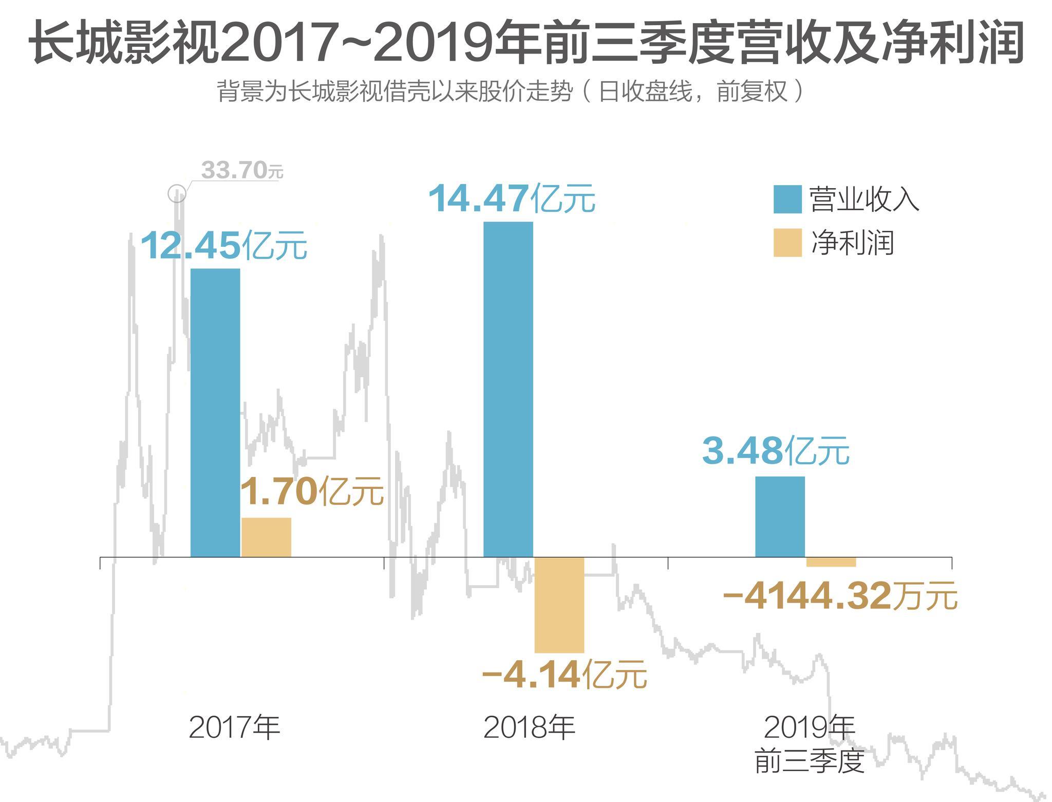 数据来源:Wind,公司财报 制图:刘国梅