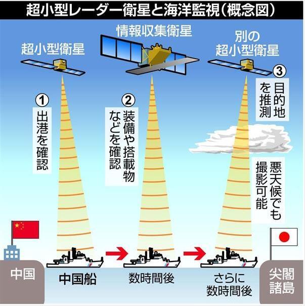 """日拟发射多颗超小型卫星 在南海""""监视""""中国船只"""
