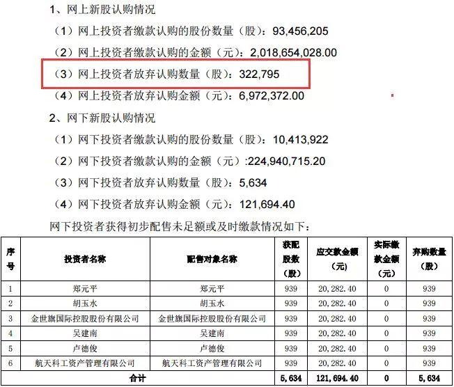 药明康德系沪市新股 中一签拥有1000股