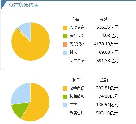 华远地产净资产收益率降至3.81%,严重落后同行