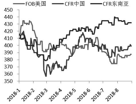 图为甲醇进口价格走势(单位:美元/吨)