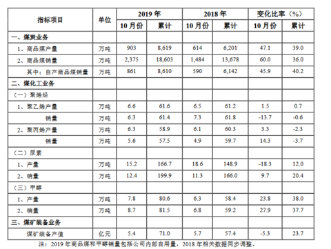 中煤能源10月商品煤产量为903万吨 同比增长47.1%