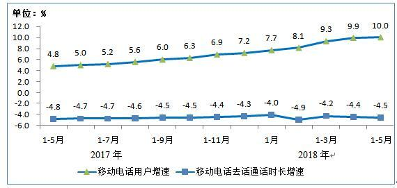 移动电话用户和通话量增幅比较