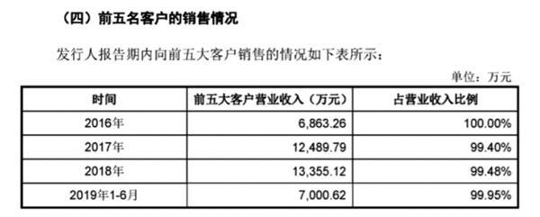 左江科技:业绩全靠前五大客户支撑 供应商集中度也较高