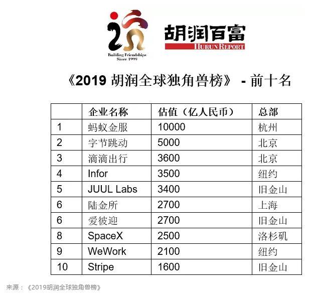 2019胡润全球独角兽榜:中企数量首超美国