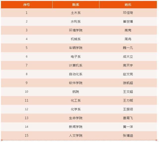 2019清华大学本科生特奖入围名单出炉:共15人,都是超级学霸,牛