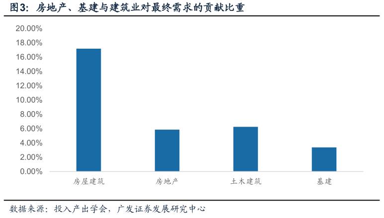 建筑业gdp_建筑业带动GDP